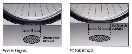Différence de roulement entre les pneus fins et larges.