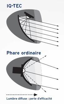 Eclairage vélo : lampe avec système de réflexion IQ.